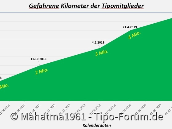 5 Millionen Tipokilometer